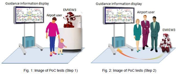 [Fig. 1]Image of PoC tests (Step 1), [Fig. 2]Image of PoC tests (Step 2)