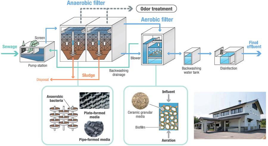 A2F    Process     Anaerobicaerobic Filters    Water