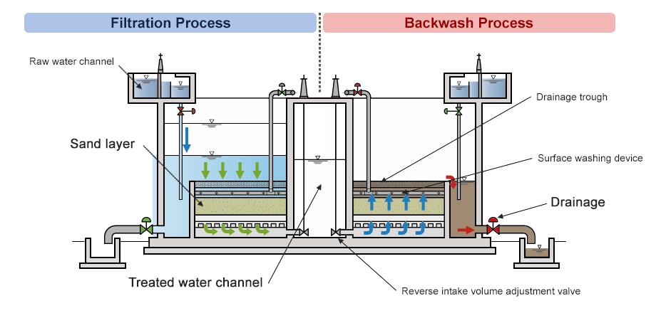 Natural Balance Type Rapid Sand Filter Water Environment