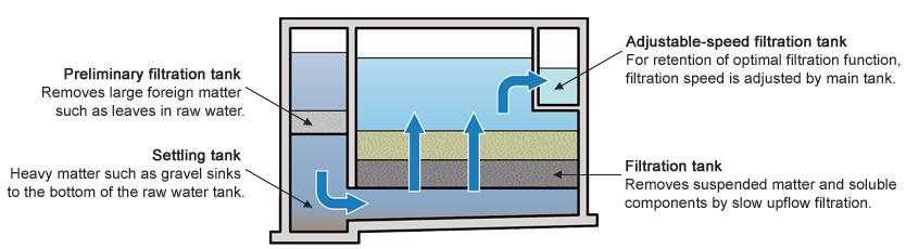 39 t o 39 model upflow slow sand filter water environment. Black Bedroom Furniture Sets. Home Design Ideas