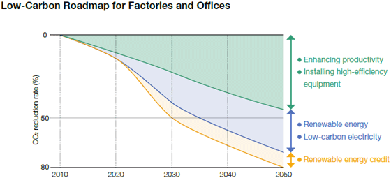 Low-Carbon Roadmap for Factories and Offices