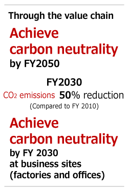 Through the value chain CO2 emissions FY 2050 80%reduction FY 2030 50%reduction