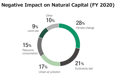 Negative Impact on Natural Capital(FY 2017)