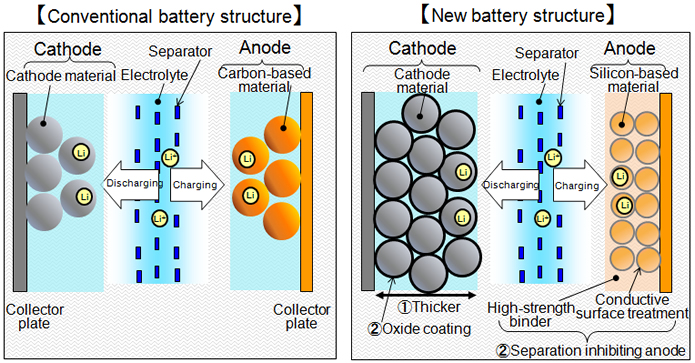 Conventional and new battery structure