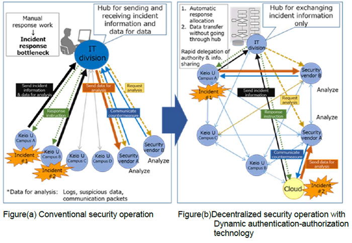 Conventional security operation and Decentralized security operation