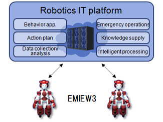 Overall structure of EMIEW3 and Robotics IT platform