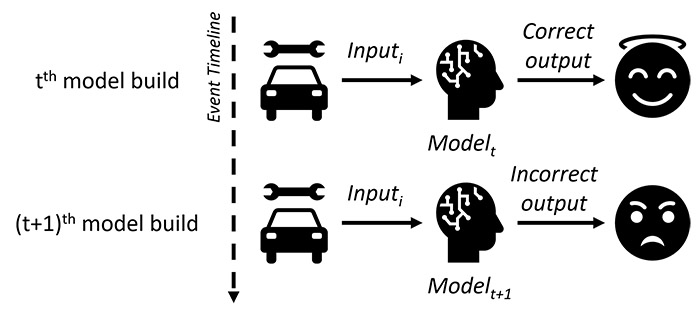 Figure 1: Model re-training consistency issue