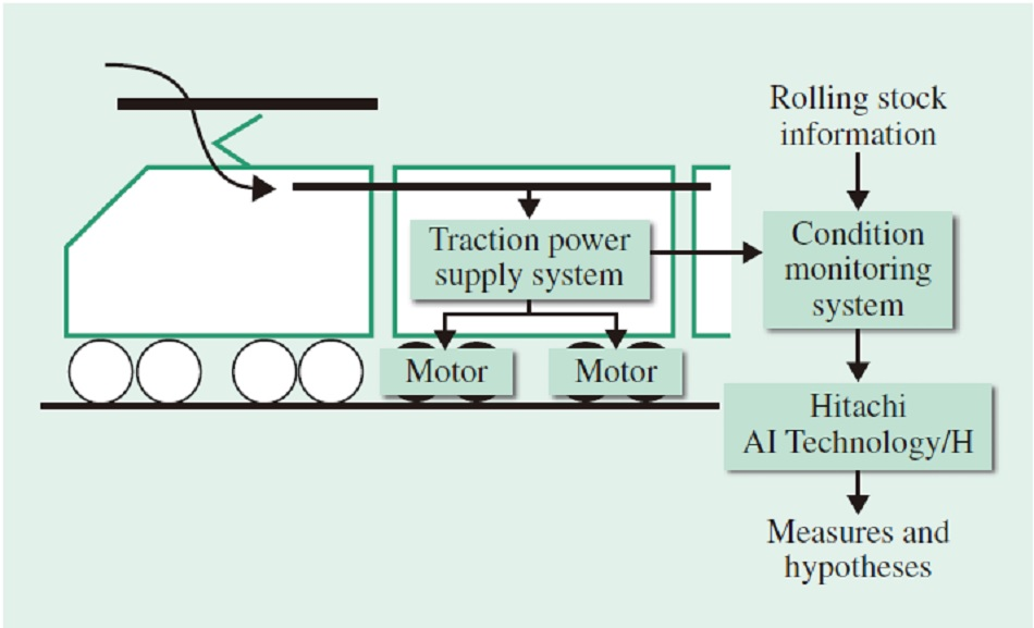 Case Study of Energy Efficiency in Railway Operations
