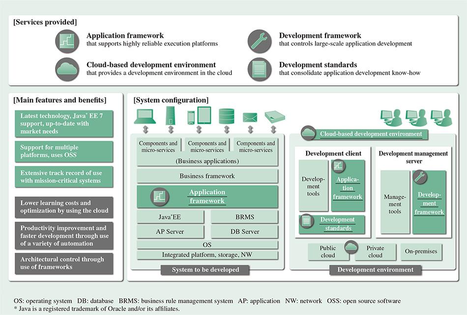 Development of New Enterprise Applications to Achieve