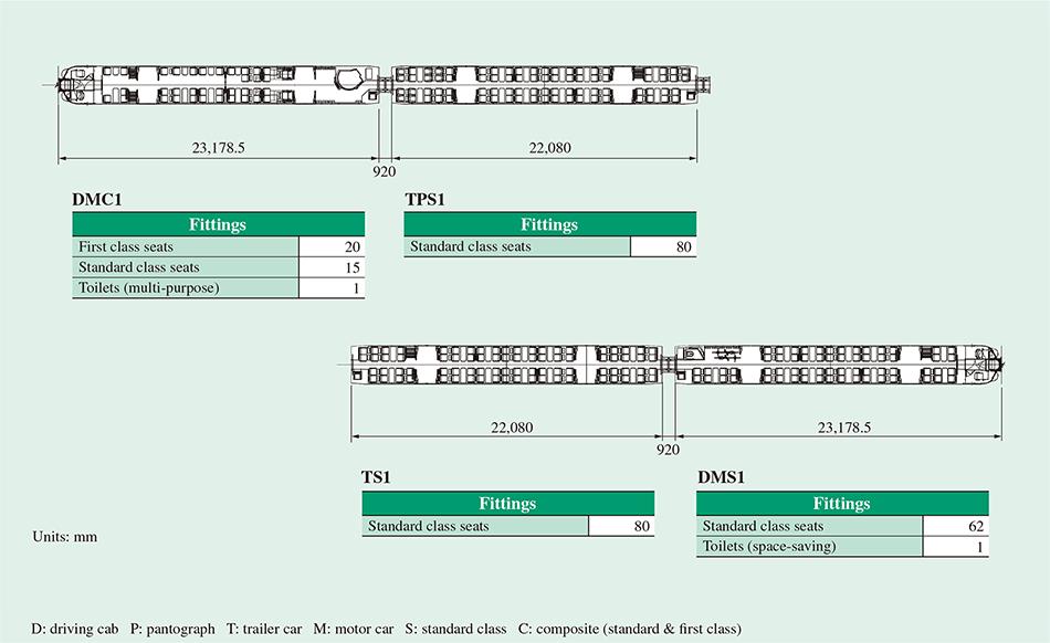 Development of Class 385 Semi-customised/Standard Commuter