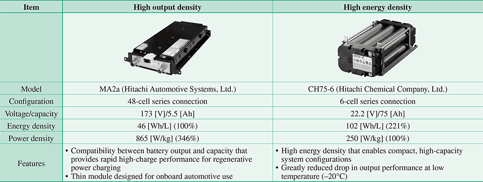 Battery-powered Drive Systems: Latest Technologies and Outlook