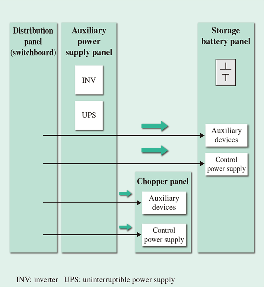 Development Of Emergency Train Travel Function Provided By Description Standby Ups Diagrampng Fig 4flow Control Power Supply Auxiliary Device During Normal