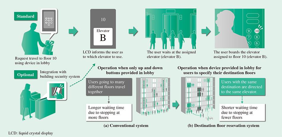 Group Control Elevator with Destination Floor Reservation