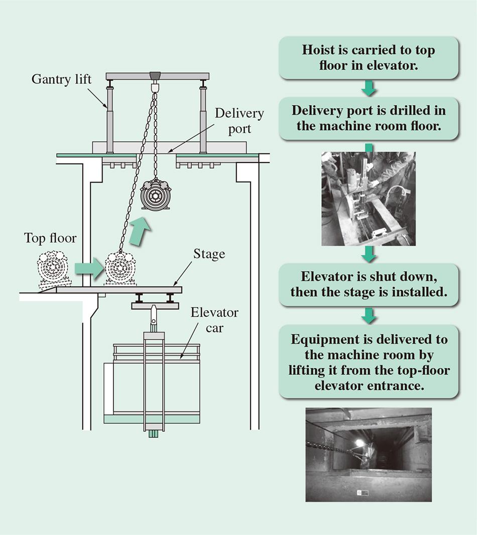 Rapid low cost elevator and escalator modernization for Elevator options