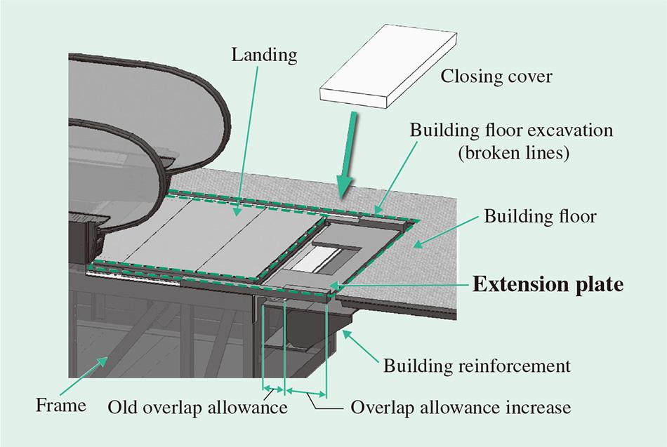 Rapid, Low-cost Elevator and Escalator Modernization