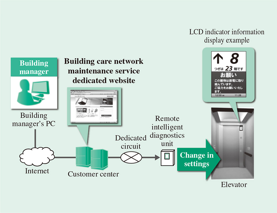 Remote Maintenance System and New Maintenance Service for