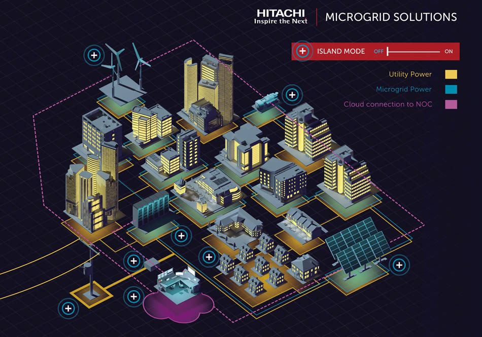 Microgrid Market In The Usa Hitachi Review