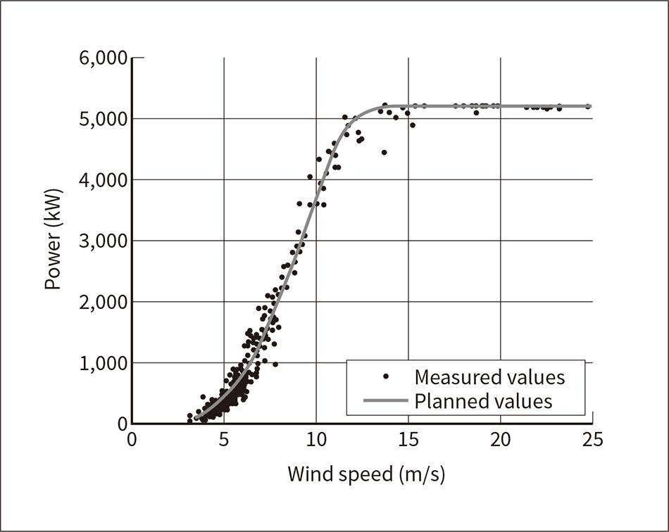5-MW Downwind Wind Turbine Demonstration and Work Toward