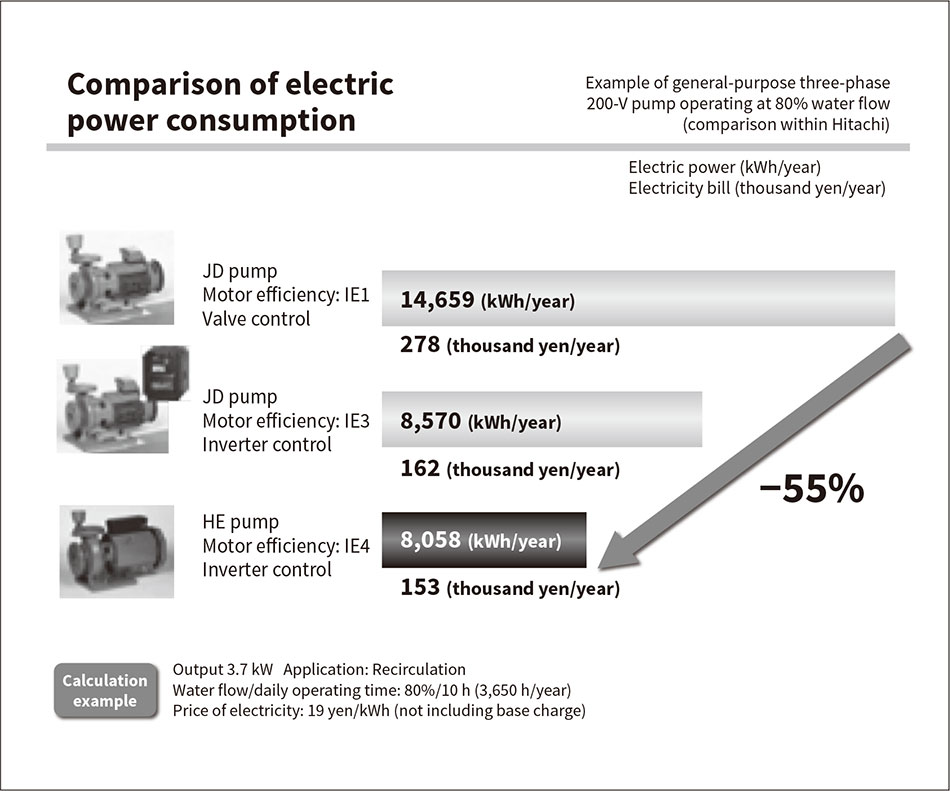 Power consumption can be reduced by approximately 55% compared to the motor before the ...