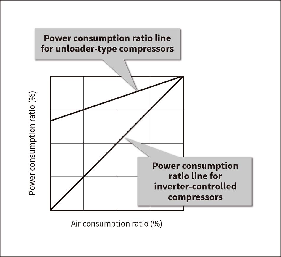 New Energy-saving Air Compressors : Hitachi Review