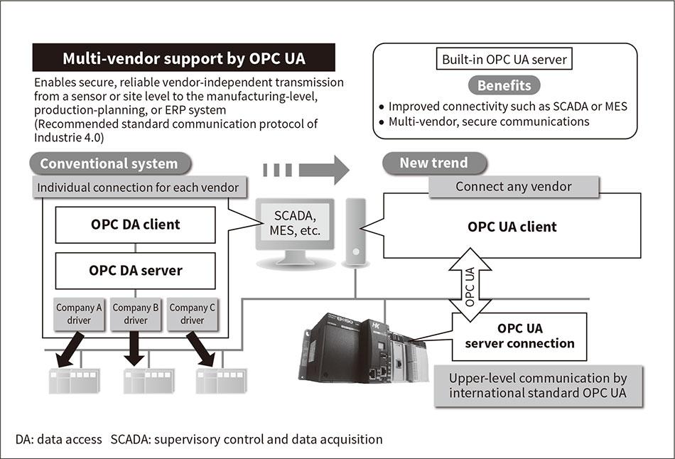 Opc Ua The Basics