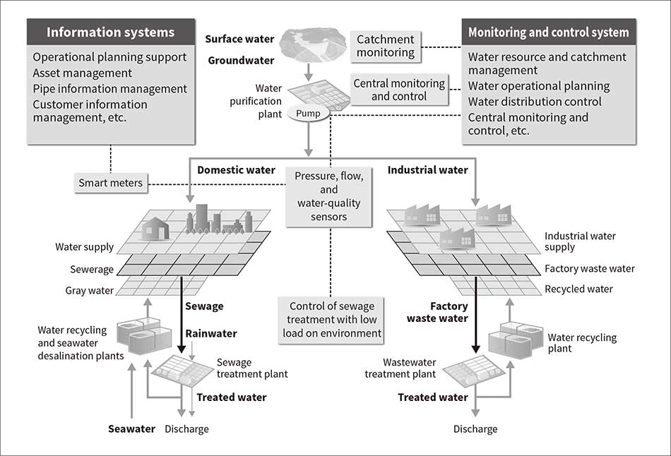 Overview of Water Environment Solutions and Future Prospects