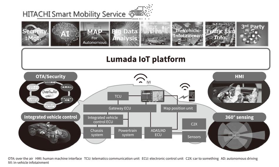 Hitachi Initiatives for Future of Autonomous Driving