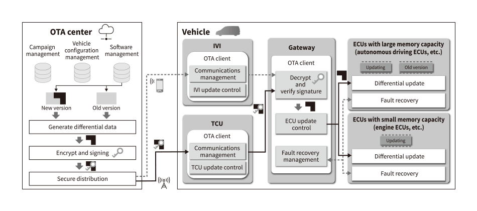 Connected Car Solutions Based on IoT : Hitachi Review