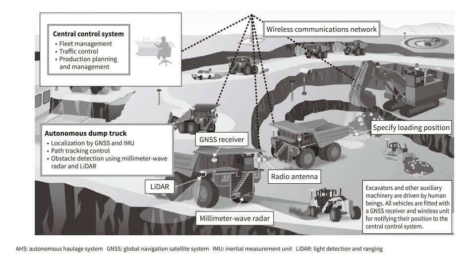 Autonomous Haulage System for Mining Rationalization