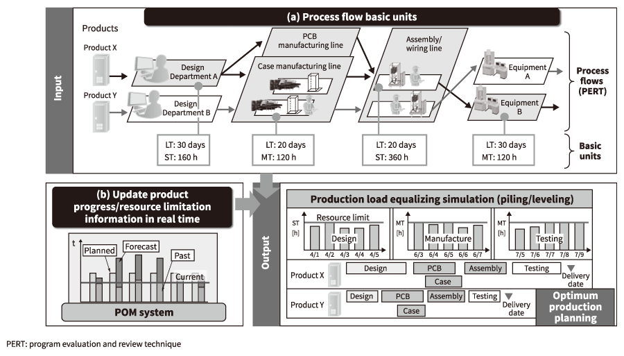 Production Planning Simulations Supporting Systemwide Optimization