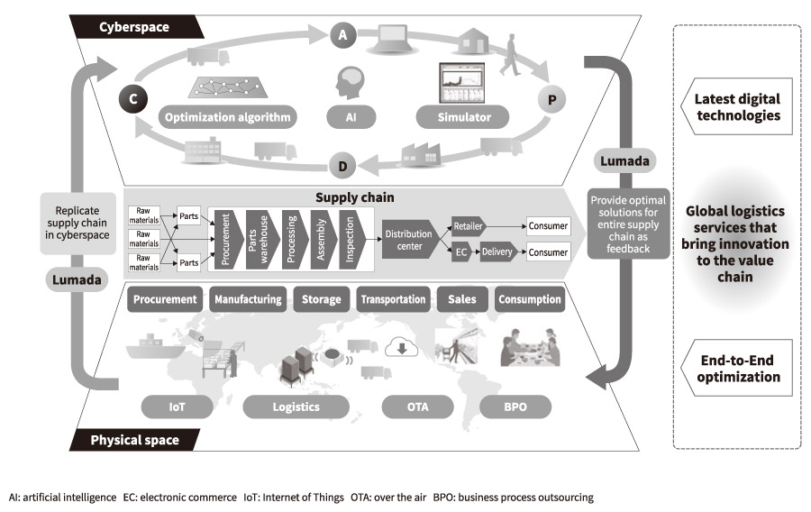 Global Logistics Services For Value Chain Innovation Hitachi Review