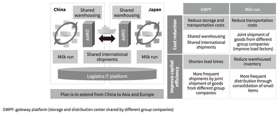 End To End And Optimization Of Inventory And Supply Chains In Asia Efforts By The Hitachi
