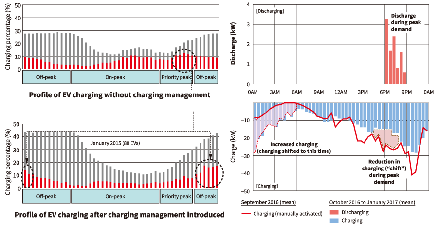 DR program (left) and use of VPPs to manage charging and discharging (right)