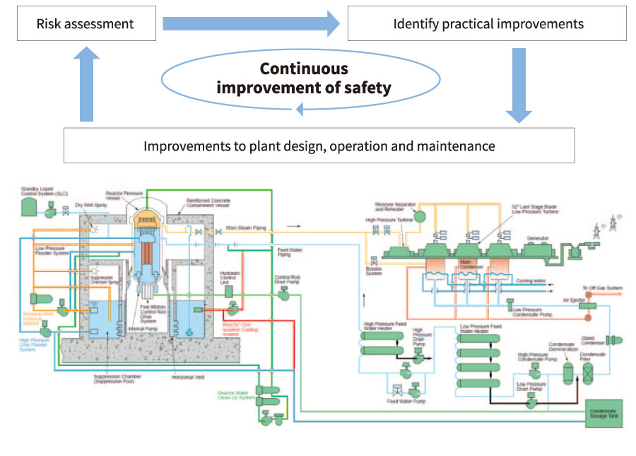 Improvement processes for plant design and operational management