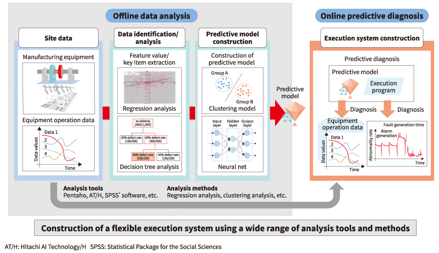 Creating predictive model using data analysis, and its relationship to the execution system