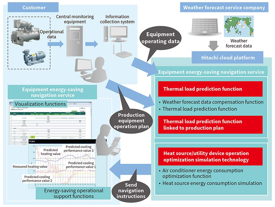 Energy-saving equipment guidance service overview.