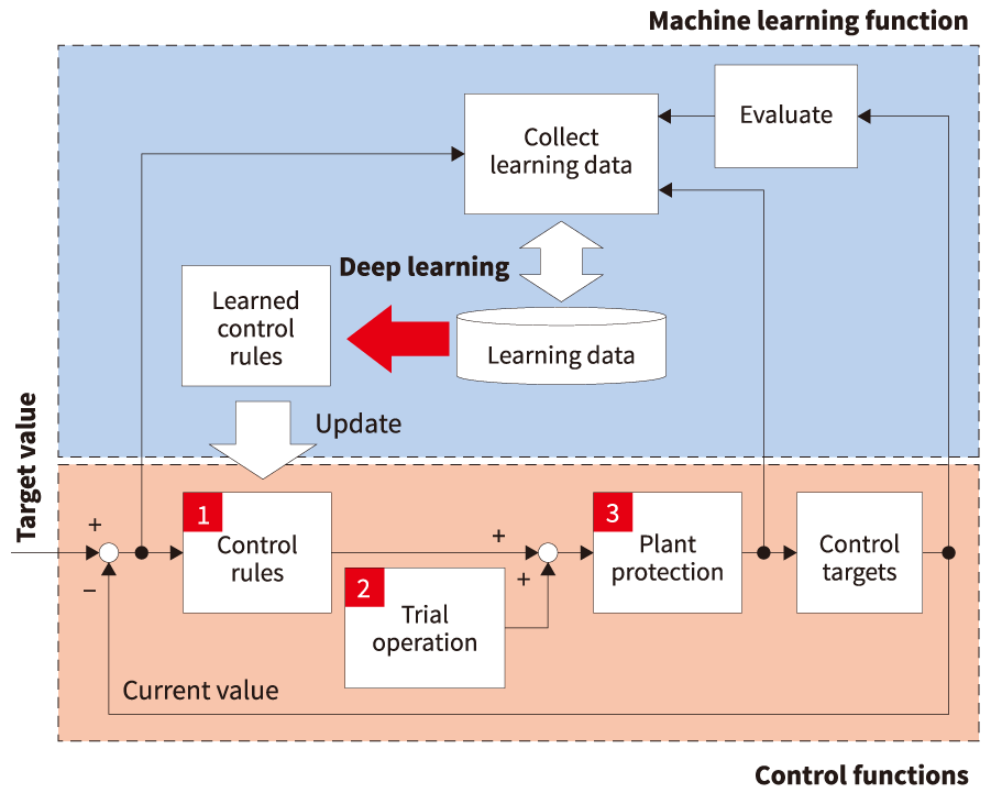 Concept of the deep learning-driven control technology for steel plants.