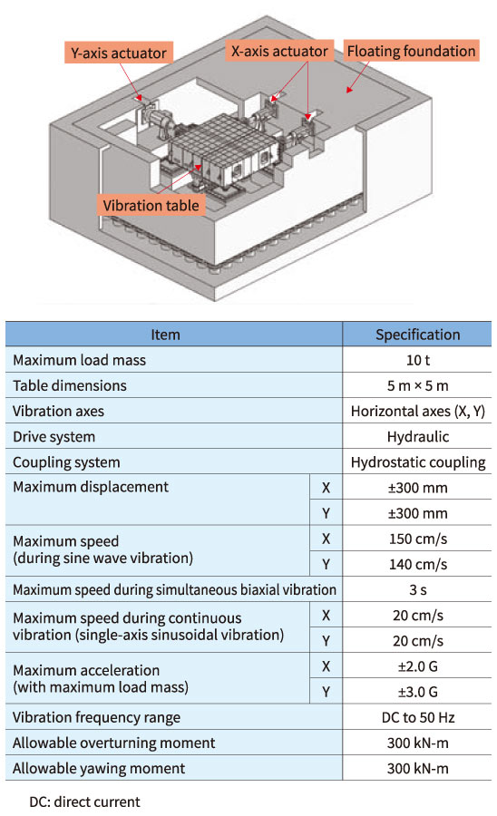 Simplified schematic of the 2D vibration table (top) and specifications (bottom)