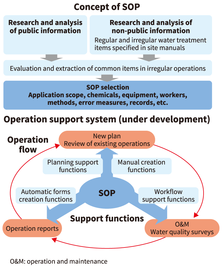 Overview of operation support tools being developed