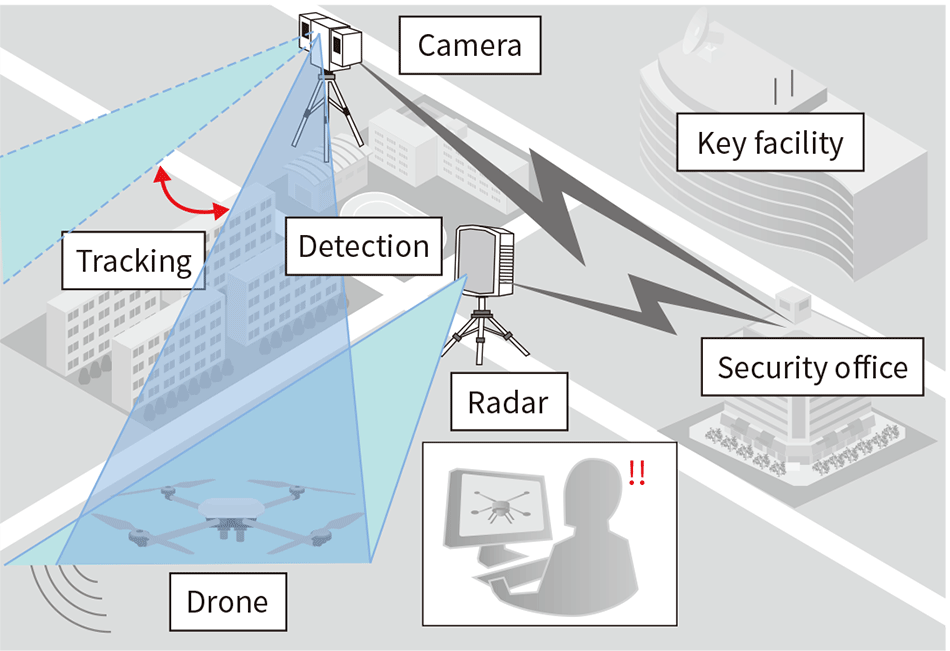 Drone detection system in operation