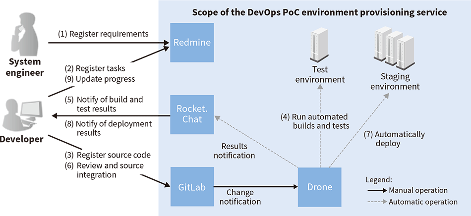 Configuration of the DevOps PoC environment provisioning service
