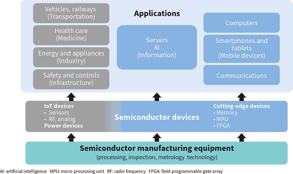 Semiconductor device trends