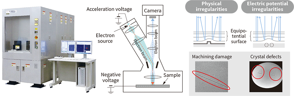 Mirror electron inspection system Mirelis VM1000 (left), instrument architecture (middle), and image formation principles (right)
