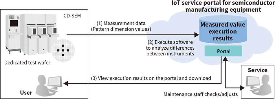 System architecture of the IoT remote monitoring service by IMPAct