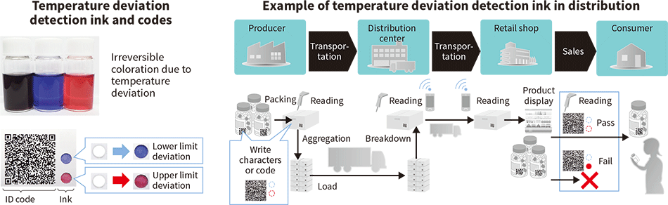 Examples of distribution quality control using temperature deviation detection ink