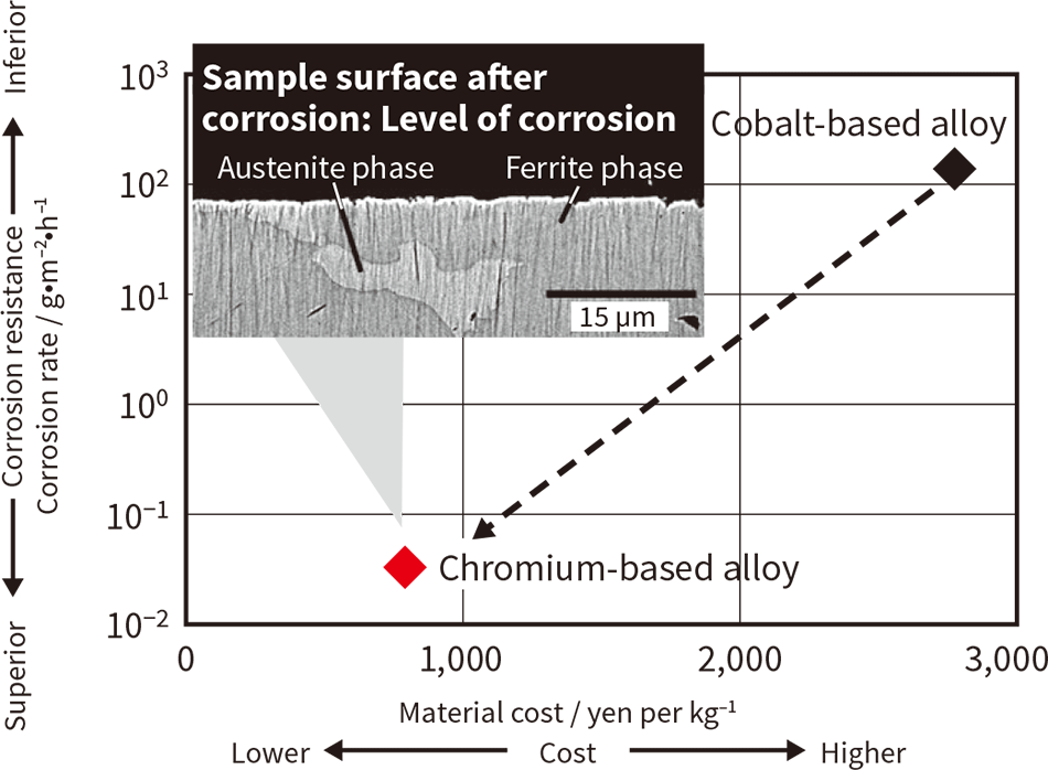 Benchmarks for the lower-cost, highly corrosion-resistant chromium-based alloy