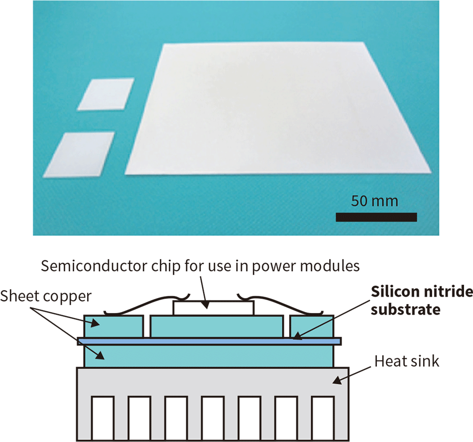 The high thermal conductivity silicon nitride substrate (top), and an example configuration of a power module (bottom)
