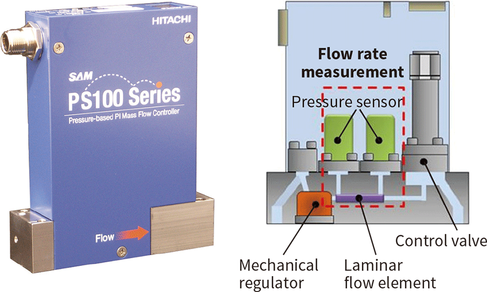 PS100 Series Pressure-based MFC (left), and a structural drawing (right)