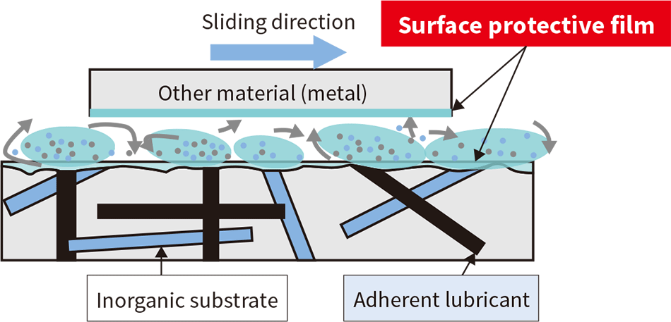 Mechanism whereby the developed material reduces slide-induced wear