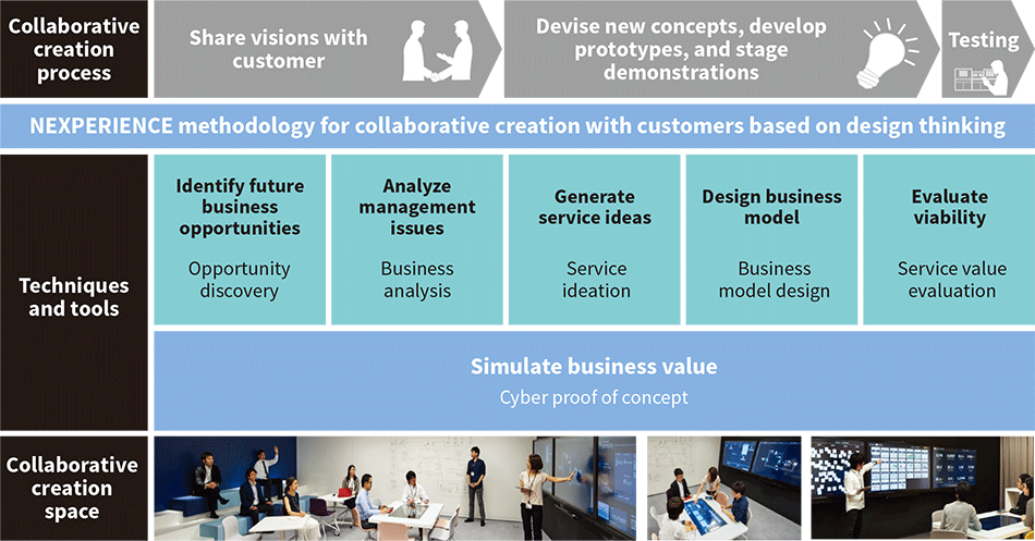 NEXPERIENCE methodology for collaborative creation with customers
